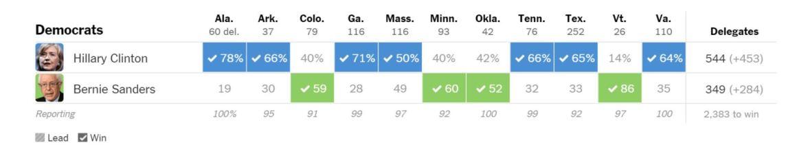 Super-Tuesday-Results-Democrats
